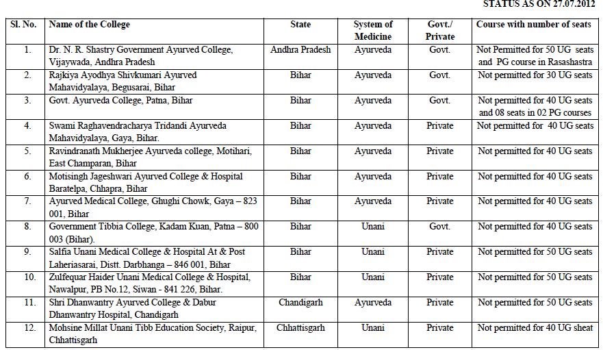 List of colleges not permitted by the government of india